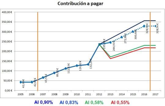 Tabla del IBI. Ejemplo de cálculos del coeficiente en el año 2012